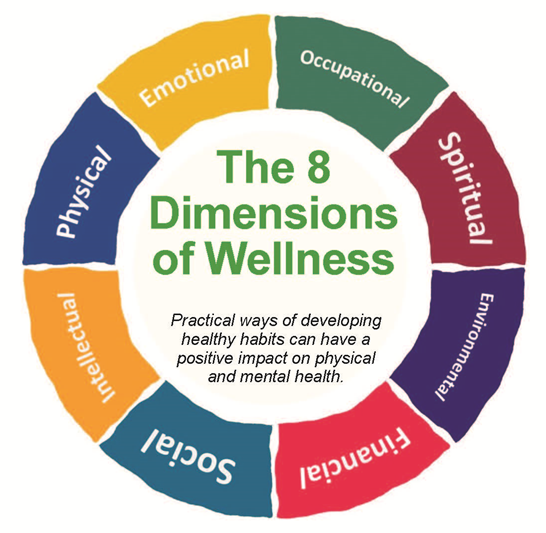 The eight dimensions of wellness wheel